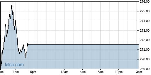 BIIB 1-Day Chart
