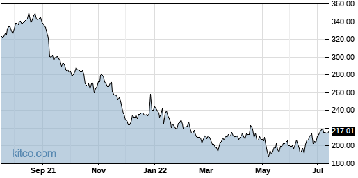 BIIB 1-Year Chart