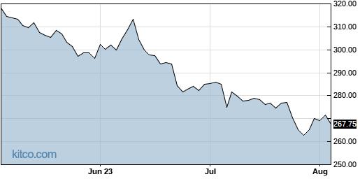 BIIB 3-Month Chart