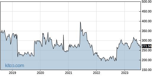 BIIB 5-Year Chart