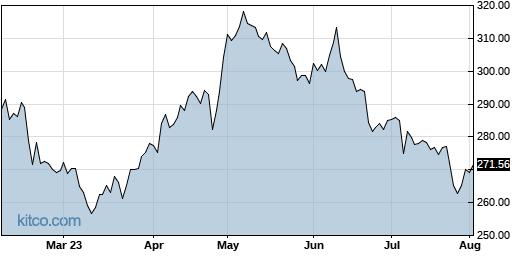BIIB 6-Month Chart
