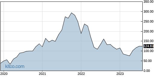 BILL 10-Year Chart