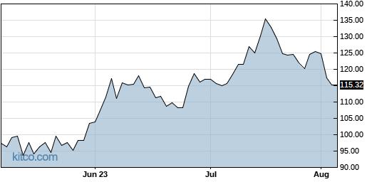 BILL 3-Month Chart
