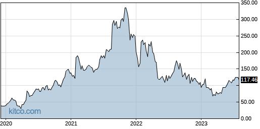 BILL 5-Year Chart