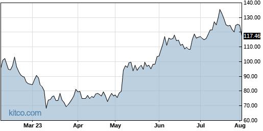 BILL 6-Month Chart