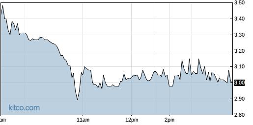 BIMI 1-Day Chart