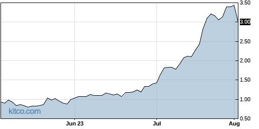 BIMI 3-Month Chart