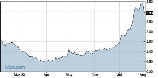 BIMI 6-Month Chart