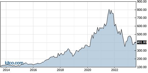 BIO 10-Year Chart