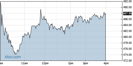 BIO 1-Day Chart