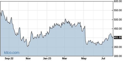 BIO 1-Year Chart