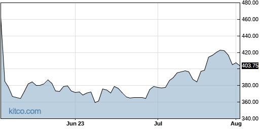 BIO 3-Month Chart