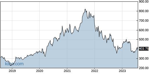 BIO 5-Year Chart