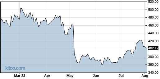 BIO 6-Month Chart