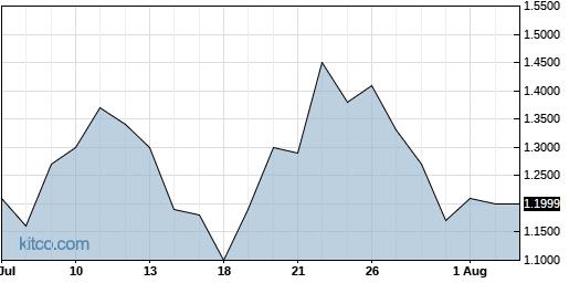 BIOC 1-Month Chart