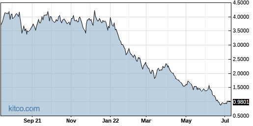BIOC 1-Year Chart