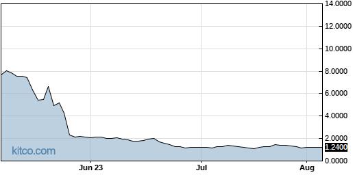 BIOC 3-Month Chart