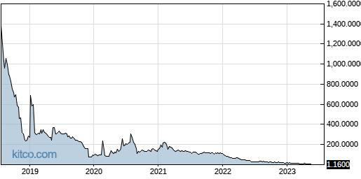 BIOC 5-Year Chart