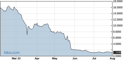 BIOC 6-Month Chart