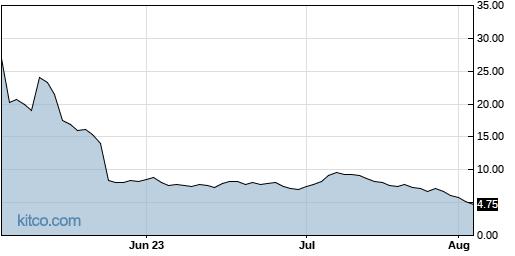 BIOL 3-Month Chart