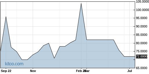 BIOQ 1-Year Chart