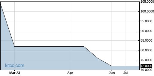 BIOQ 6-Month Chart