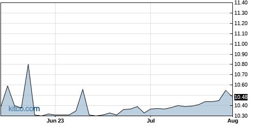 BITE 3-Month Chart