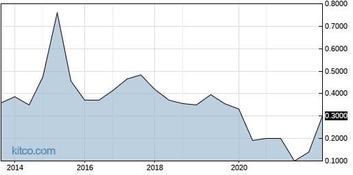 BJCLF 10-Year Chart