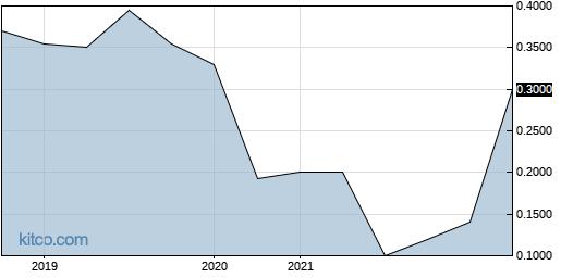 BJCLF 5-Year Chart