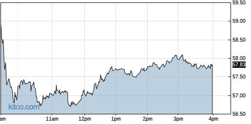 BKH 1-Day Chart
