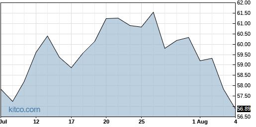 BKH 1-Month Chart
