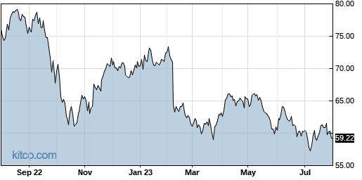 BKH 1-Year Chart