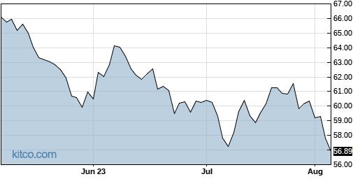 BKH 3-Month Chart