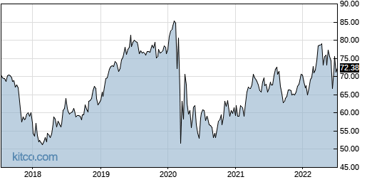 BKH 5-Year Chart