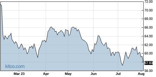 BKH 6-Month Chart