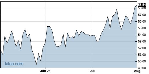 BL 3-Month Chart