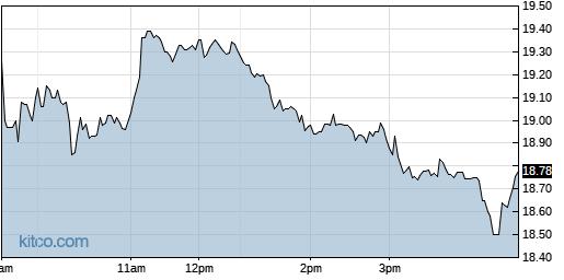 BLFS 1-Day Chart