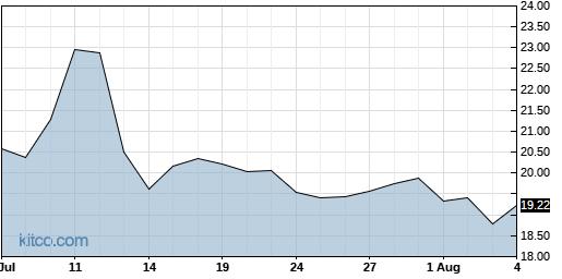 BLFS 1-Month Chart
