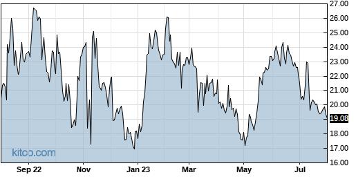 BLFS 1-Year Chart