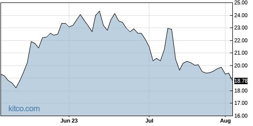BLFS 3-Month Chart