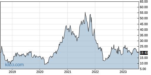 BLFS 5-Year Chart