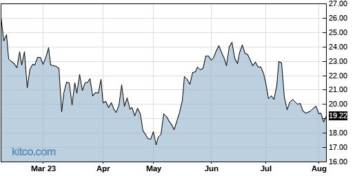 BLFS 6-Month Chart