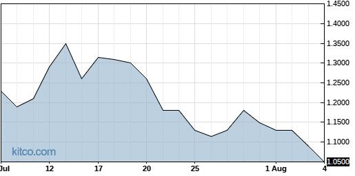 BLIN 1-Month Chart