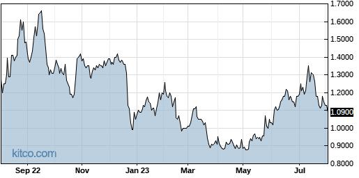 BLIN 1-Year Chart