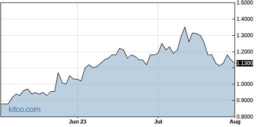 BLIN 3-Month Chart