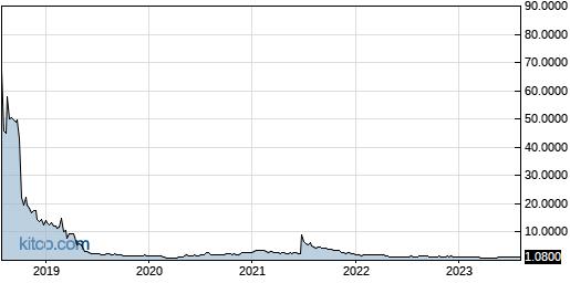 BLIN 5-Year Chart