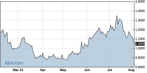 BLIN 6-Month Chart