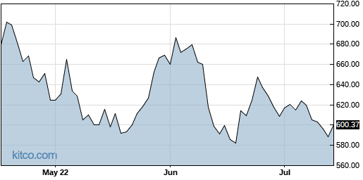BLK 3-Month Chart
