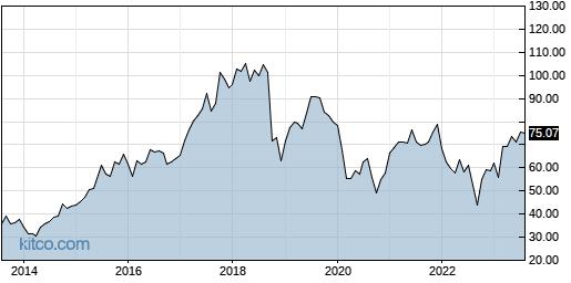 BLKB 10-Year Chart