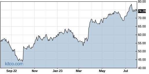 BLKB 1-Year Chart